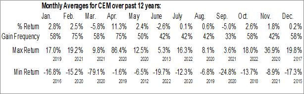 Monthly Seasonal Clearbridge Energy MLP Fund Inc. (NYSE:CEM)