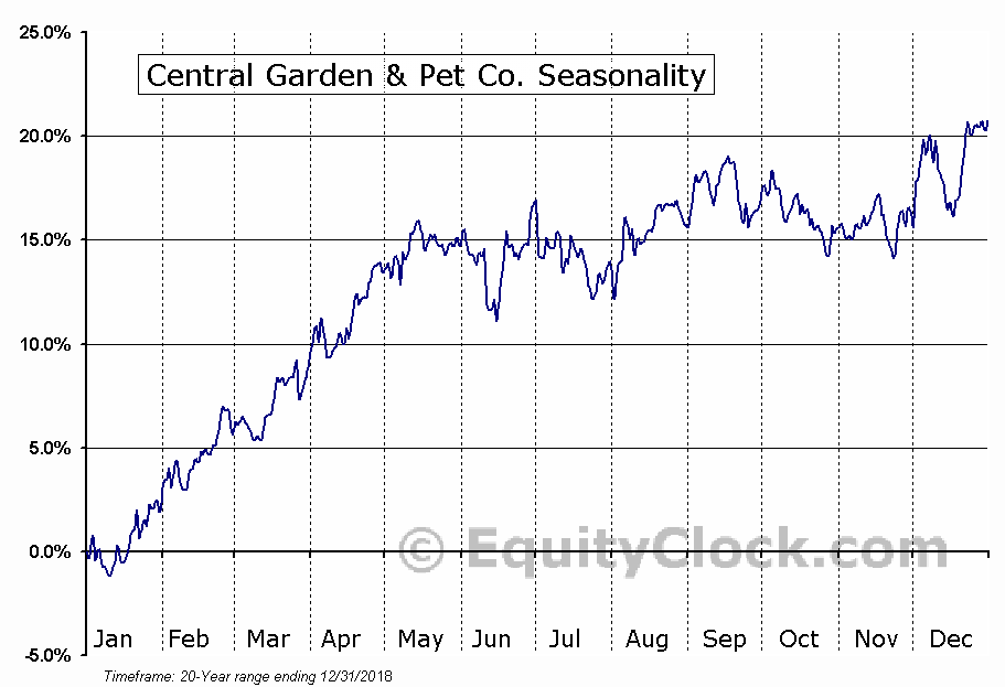 Central Garden & Pet Co. (NASD:CENT) Seasonal Chart