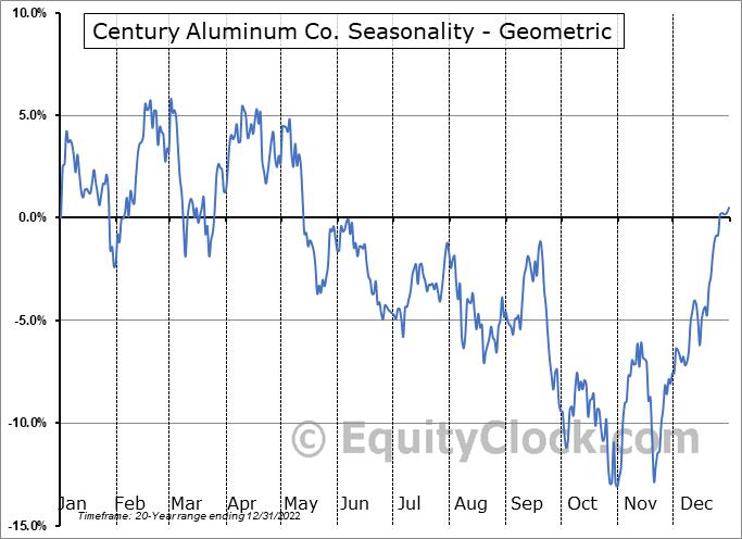 Century Aluminum Co. (NASD:CENX) Seasonality