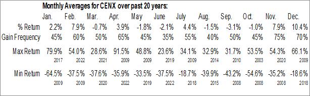 Monthly Seasonal Century Aluminum Co. (NASD:CENX)