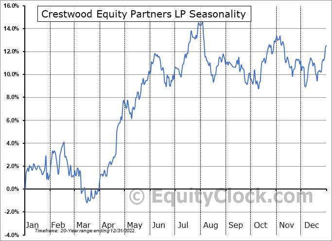 Crestwood Equity Partners LP (NYSE:CEQP) Seasonal Chart