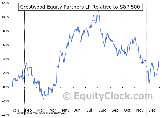 CEQP Relative to the S&P 500