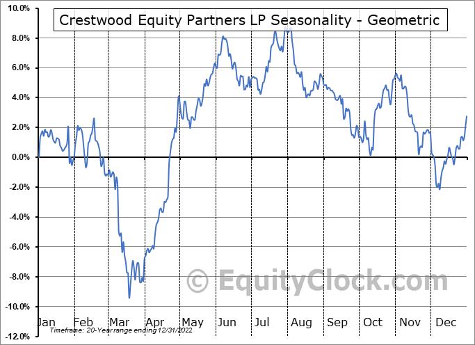 Crestwood Equity Partners LP (NYSE:CEQP) Seasonality