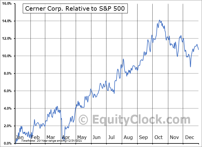 CERN Relative to the S&P 500