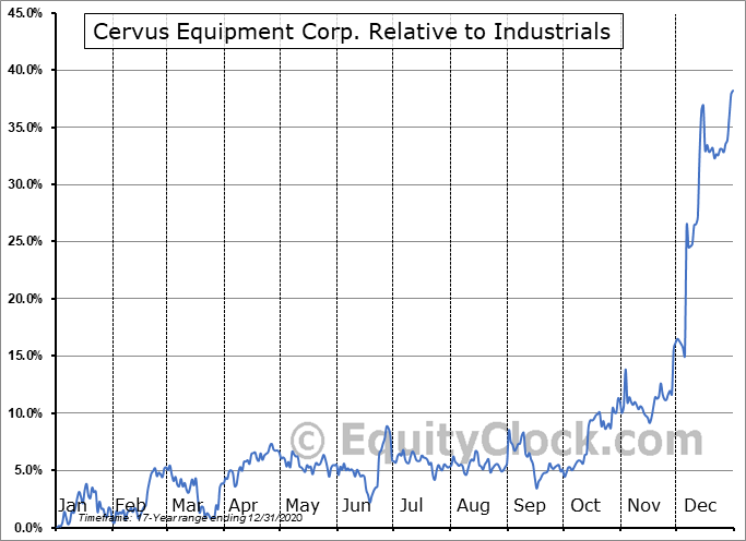 CERV.TO Relative to the Sector