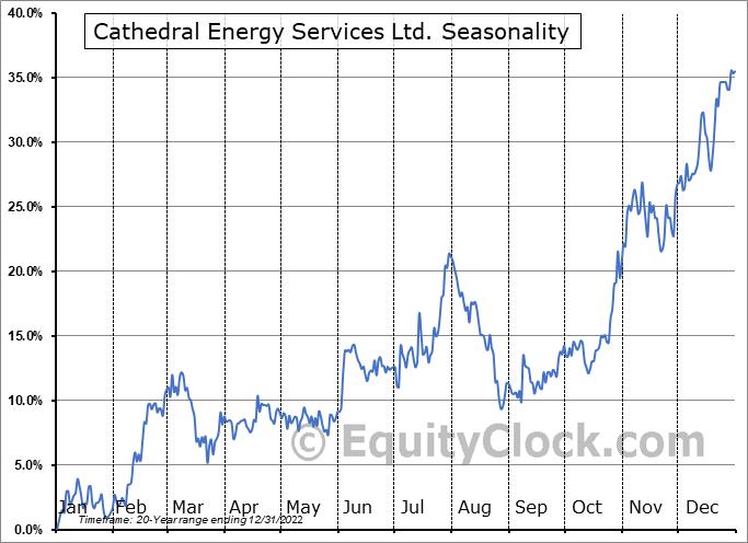 Cathedral Energy Services Ltd. (TSE:CET.TO) Seasonality