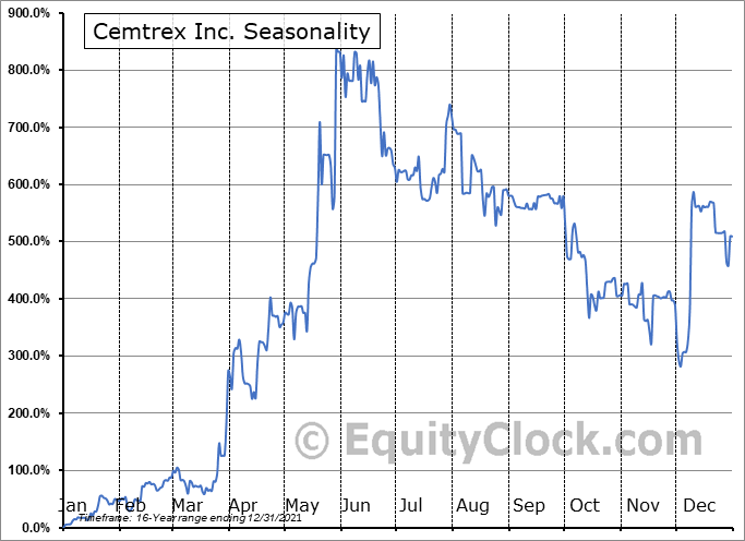 Cemtrex Inc. (NASD:CETX) Seasonal Chart