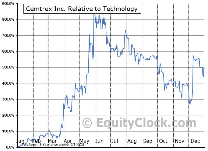 CETX Relative to the Sector