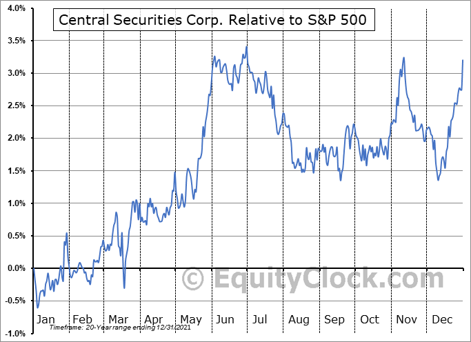 CET Relative to the S&P 500