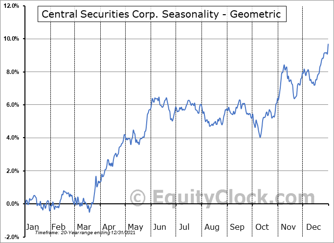 Central Securities Corp. (AMEX:CET) Seasonality