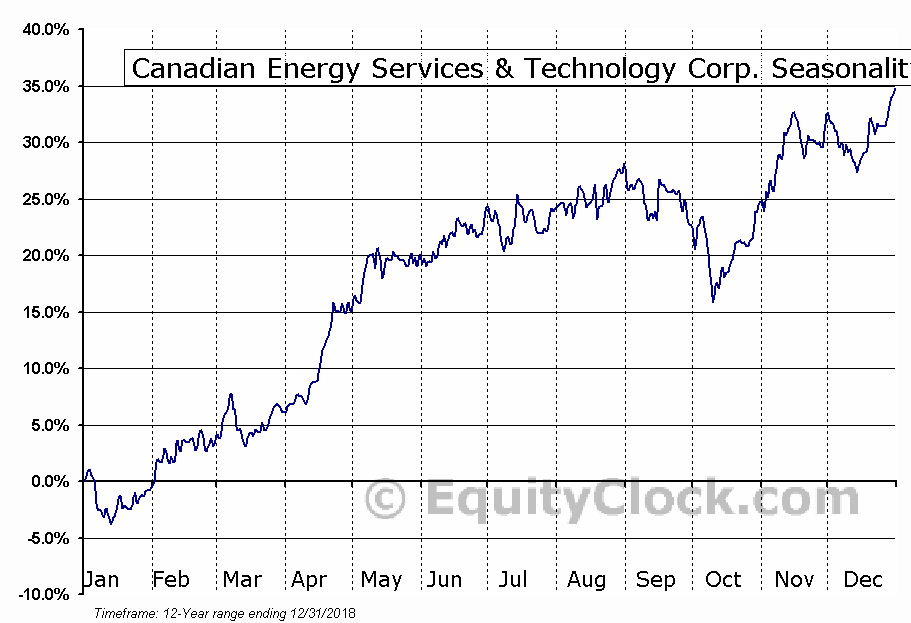 Canadian Energy Svcs & Tech (TSE:CEU) Seasonal Chart
