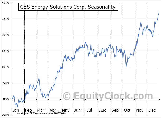Canadian Energy Services & Technology Corp. (TSE:CEU.TO) Seasonal Chart