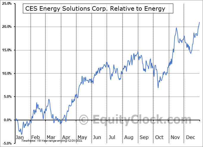 CEU.TO Relative to the Sector