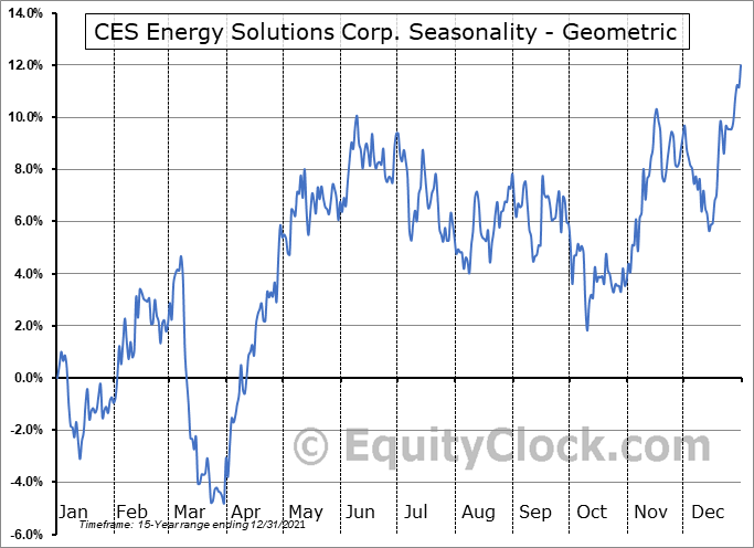 CES Energy Solutions Corp. (TSE:CEU.TO) Seasonality