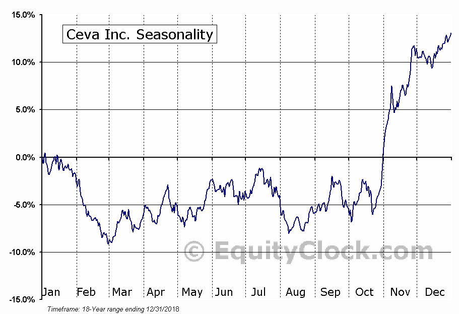 Ceva Inc. (NASD:CEVA) Seasonal Chart
