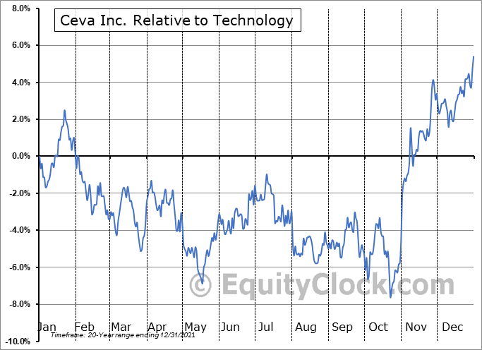 CEVA Relative to the Sector