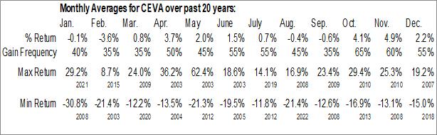 Monthly Seasonal Ceva Inc. (NASD:CEVA)