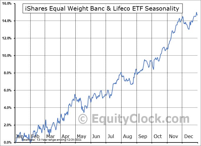 iShares Equal Weight Banc & Lifeco ETF  (TSE:CEW.TO) Seasonal Chart