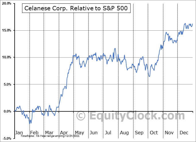 CE Relative to the S&P 500