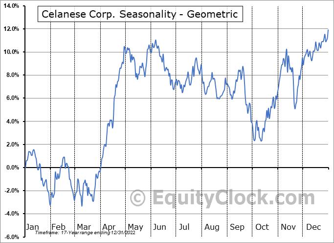 Celanese Corp. (NYSE:CE) Seasonality