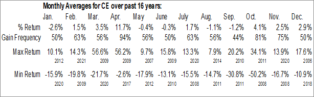 Monthly Seasonal Celanese Corp. (NYSE:CE)