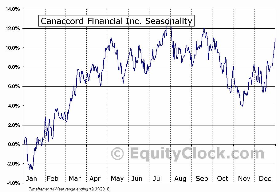 Canaccord Financial (TSE:CF) Seasonal Chart