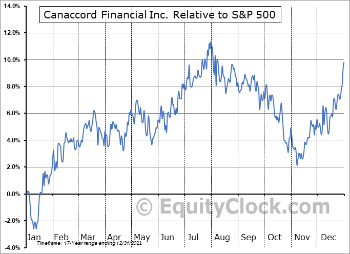 CF.TO Relative to the S&P 500