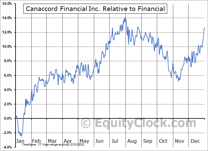 CF.TO Relative to the Sector