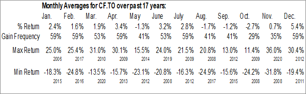 Monthly Seasonal Canaccord Financial Inc. (TSE:CF.TO)