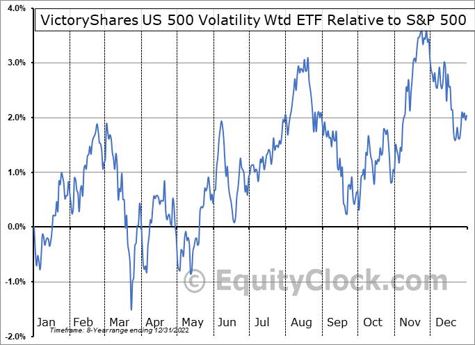 CFA Relative to the S&P 500