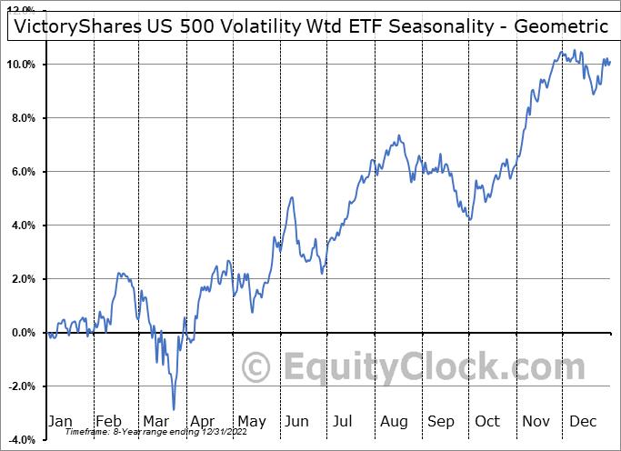 VictoryShares US 500 Volatility Wtd ETF (NASD:CFA) Seasonality
