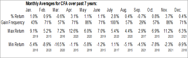 Monthly Seasonal VictoryShares US 500 Volatility Wtd ETF (NASD:CFA)