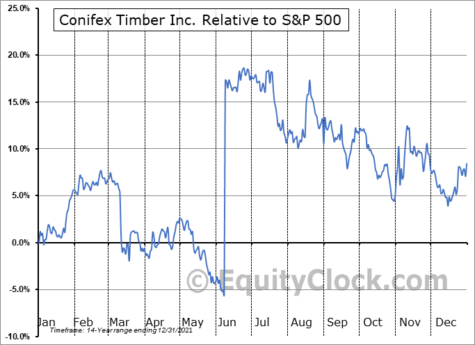 CFF.TO Relative to the S&P 500