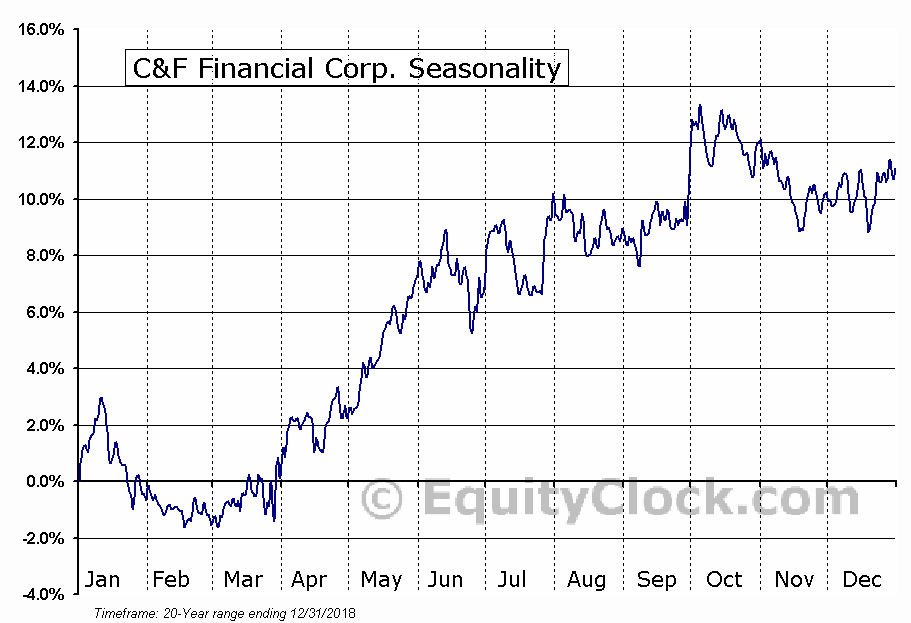 C&F Financial Corp. (NASD:CFFI) Seasonal Chart