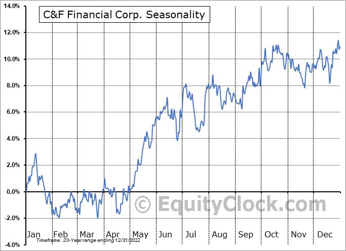 C&F Financial Corp. (NASD:CFFI) Seasonal Chart