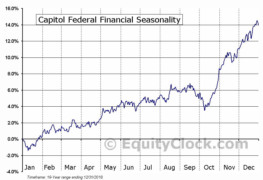 Capitol Federal Financial (NASD:CFFN) Seasonal Chart