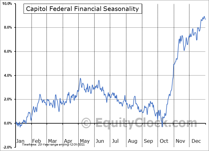 Capitol Federal Financial (NASD:CFFN) Seasonality