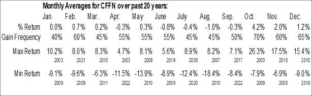 Monthly Seasonal Capitol Federal Financial (NASD:CFFN)