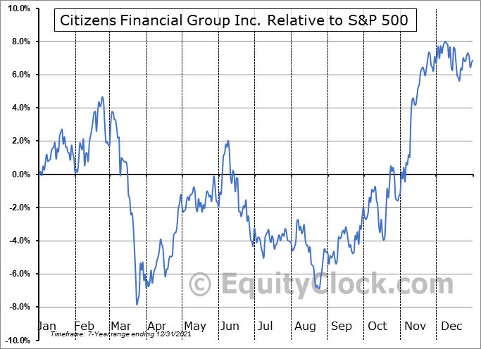 CFG Relative to the S&P 500