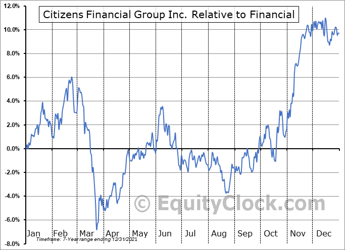 CFG Relative to the Sector