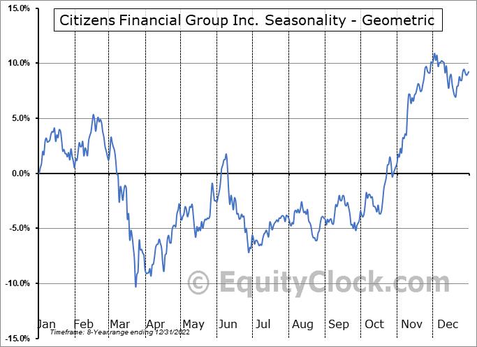 Citizens Financial Group Inc. (NYSE:CFG) Seasonality