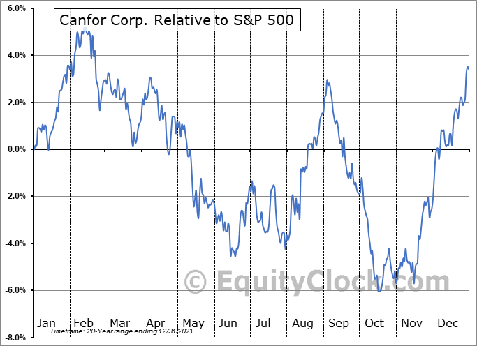 CFP.TO Relative to the S&P 500