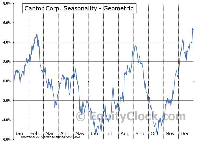 Canfor Corp. (TSE:CFP.TO) Seasonality