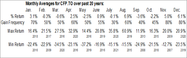 Monthly Seasonal Canfor Corp. (TSE:CFP.TO)