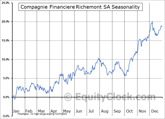 Compagnie Financiere Richemont SA (OTCMKT:CFRUY) Seasonality