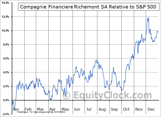 CFRUY Relative to the S&P 500