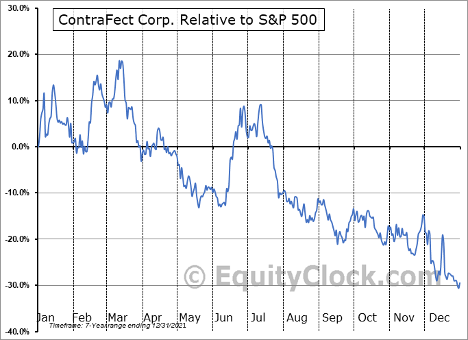 CFRX Relative to the S&P 500