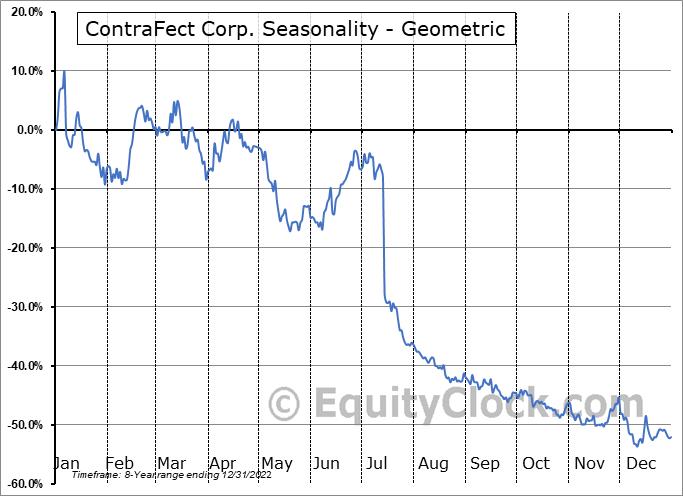 ContraFect Corp. (NASD:CFRX) Seasonality