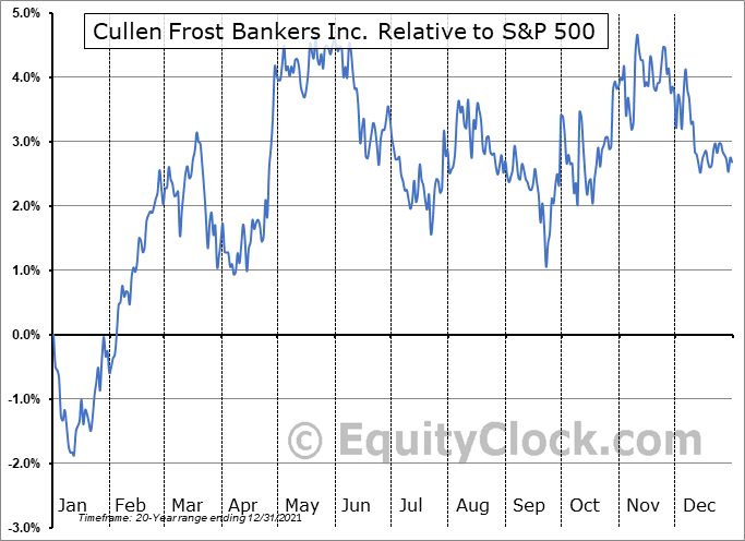 CFR Relative to the S&P 500
