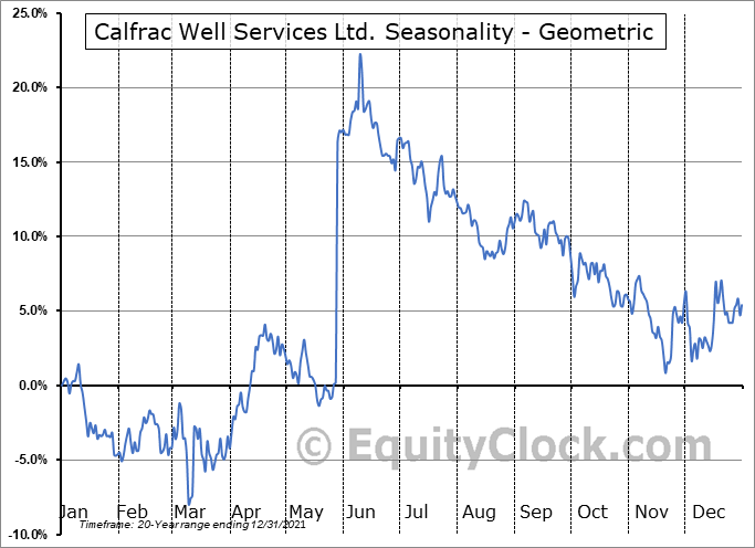 Calfrac Well Services Ltd. (TSE:CFW.TO) Seasonality
